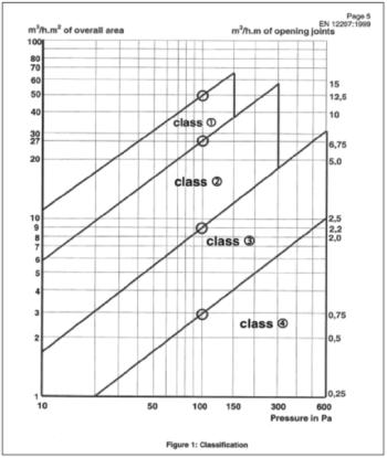 Figuur classificaties EN 12207 1999 waterdichtheid